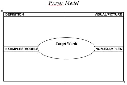 Frayer ModelFoursquare Vocabulary Organizer – Frayer Model Template