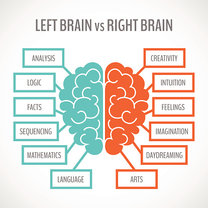 Tonal languages use both sides of the brain language magazine language learning and processing is usually dominated by the left side of the brain which is adept at tasks that involve logic and analytical thinking ccuart Images