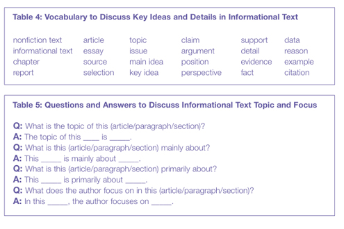 Cutting to the Common Core: Analyzing Informational Text